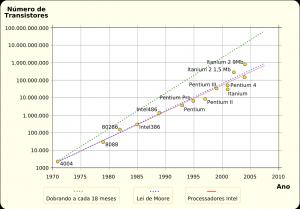 Evolución descrita en la Ley de Moore