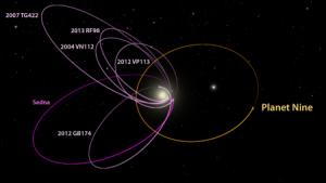 Sistema Solar rodeado por las órbitas de los objetos estudiados y en naranja la del Planeta X. (La Razon Noticias)