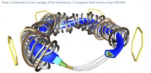 Esquema de distribución de bobinas y plasma en el Wendelstein-7-x
