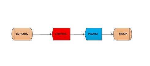 Diagrama de bloques de un sistema de control en lazo