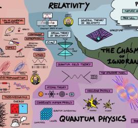 CV de la Física