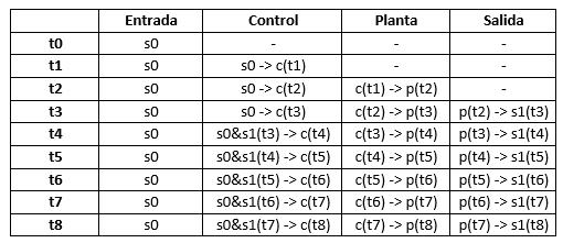 tabla control adaptativo