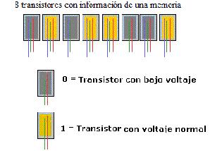 binario-ternario