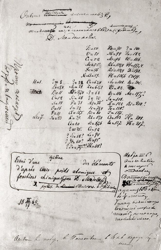 Tabla de los elementos de Mendeléiv