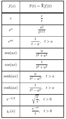 Ejemplos de Transformadas de Laplace