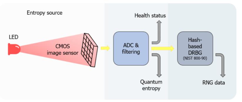 chip cuántico para el QRNG.