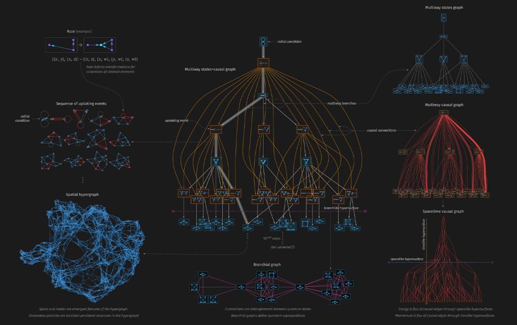 esquema de Wolfram