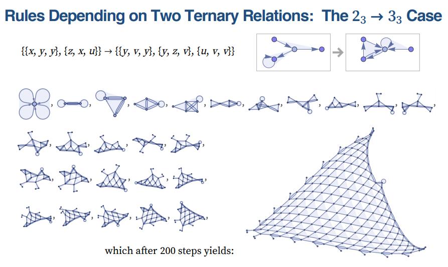 grafo de Wolfram