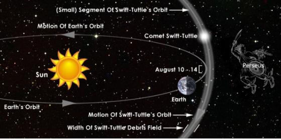 colisión de órbitas para las lluvias de estrellas